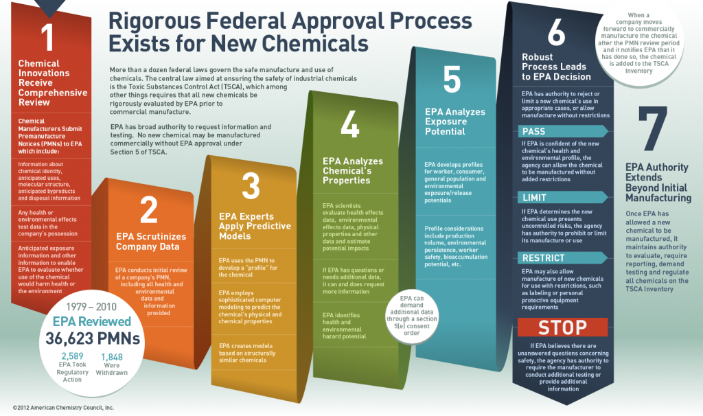 Rigorous Federal Approval Process Exists for New Chemicals