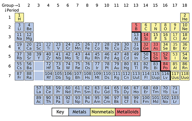 How to read and interpret the periodic table